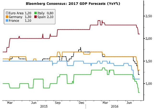 bloomberg-consensus-gdp