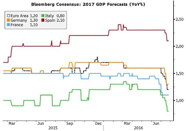bloomberg-consensus-gdp