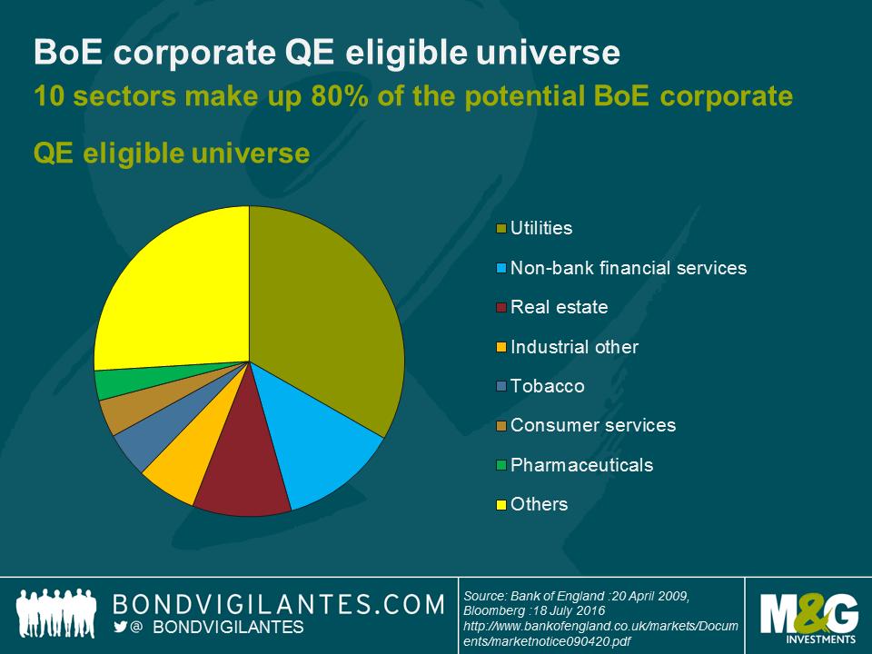 boe-eligible-universe-bond-qe