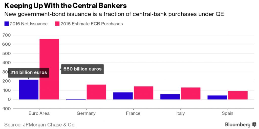 bond-acquistabili-bce-2016