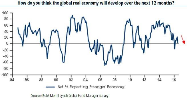 consensus-crescita-globale-2017
