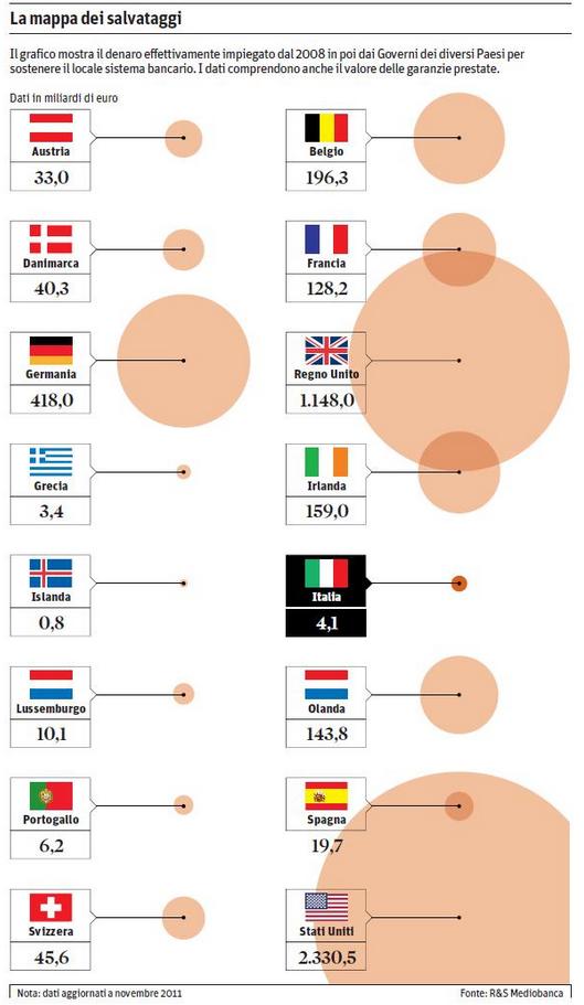 salvataggi-pubblici-banche-europee