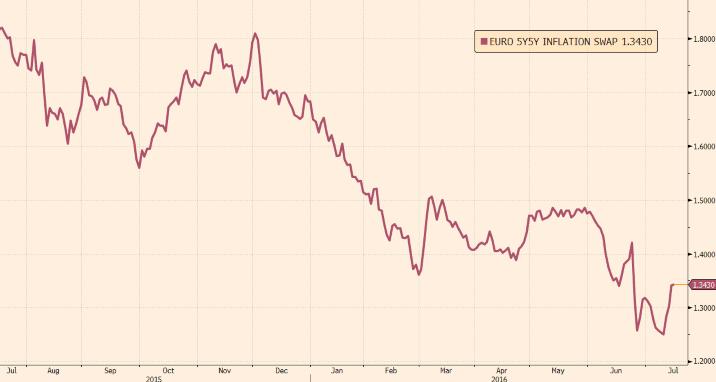 -eur-inflation-swap