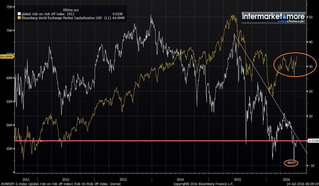 global-on-off-risk-market-capitalisation
