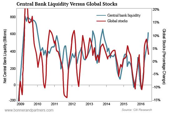 global-stock-market-vs-central-bank-liquidity