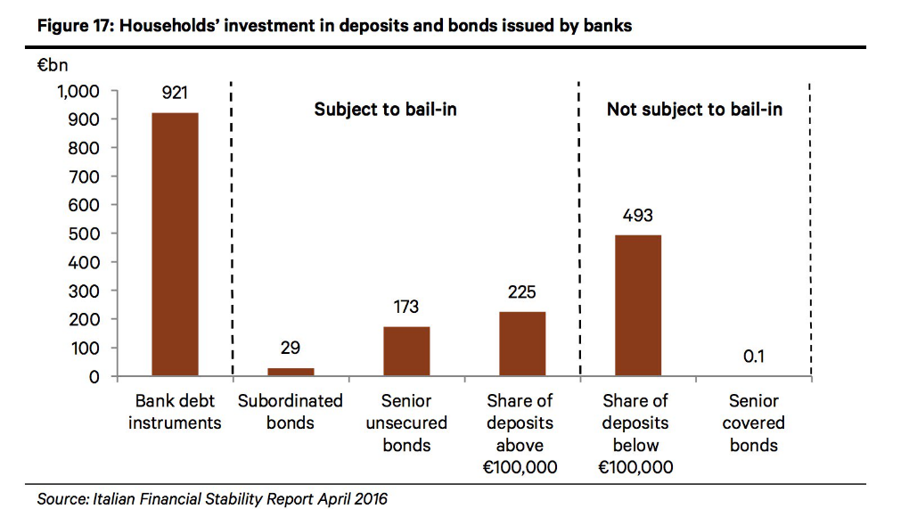 household-investments-italy-deposits