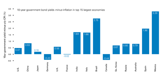 real-yield-top-economies-2016