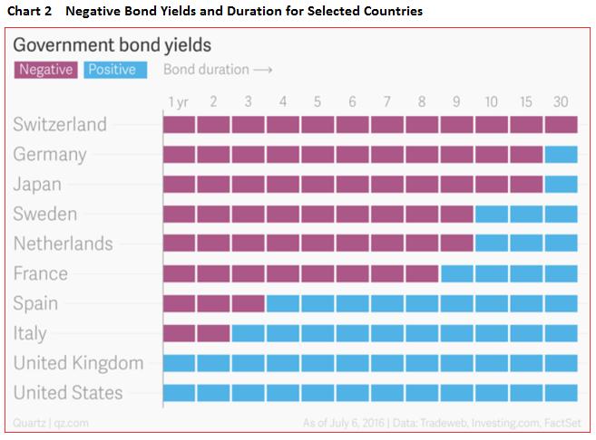 rendimenti-negativi-governativi