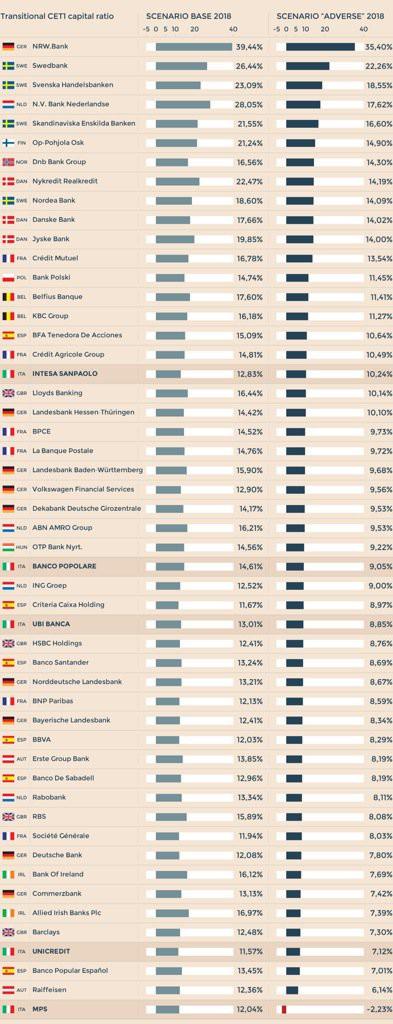 risultati-stress-test-banche-2016