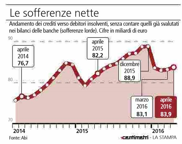 sofferenze-nette-banche-italiane-atlante2