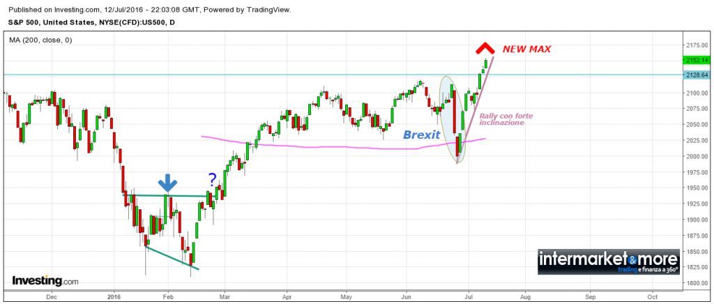 spx-borsa- usa-equity-market-new-top
