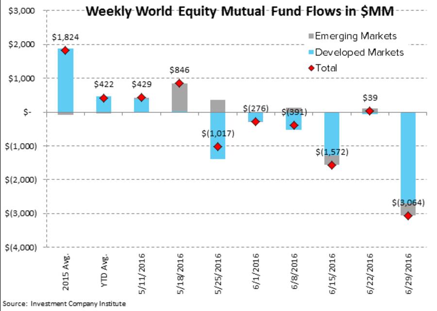 weekly-world-eqiuty-mutual-fund-flows-2016