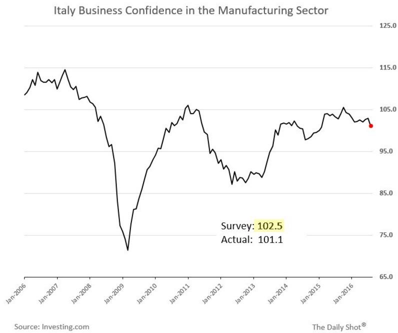 fiducia-imprese-italia