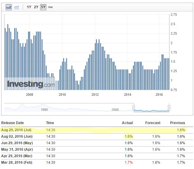 United States Core PCE Price Index YoY