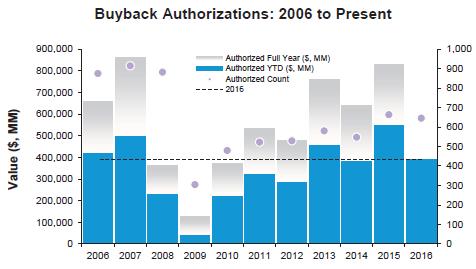 buyback-equity-usa