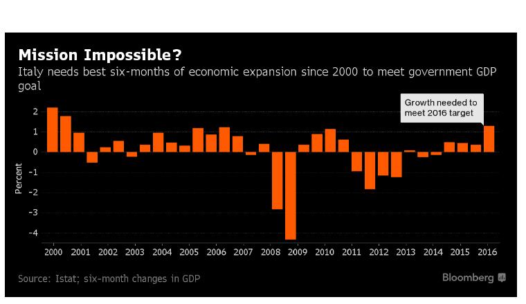 crescita-italia-target-2016