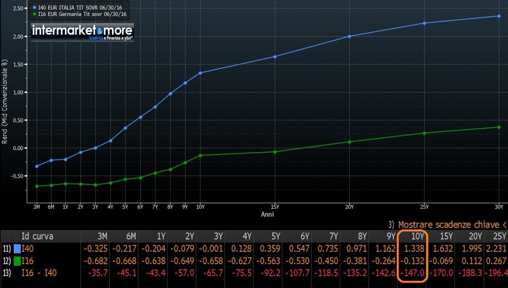 curva-tassi-italia-germania-confronto-2016