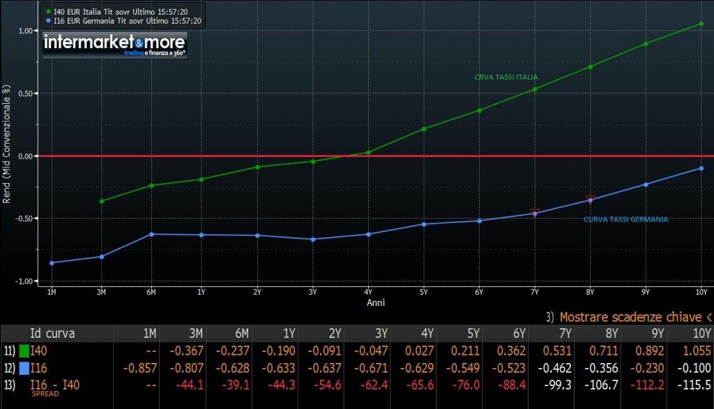 curve-tassi-italia-germania-confronto-spread