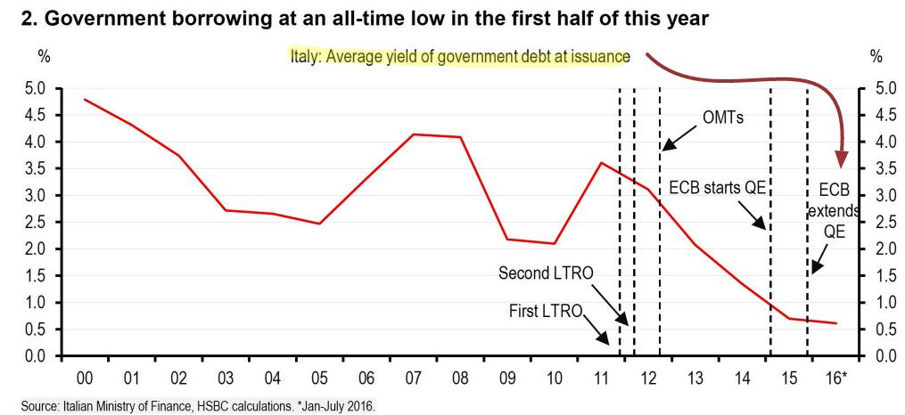 debito-pil-italia-costo-btp