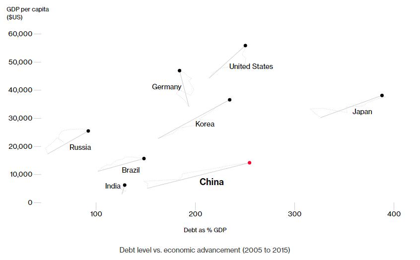 debito-pro-capite-vs-rapporto-debitoPIL