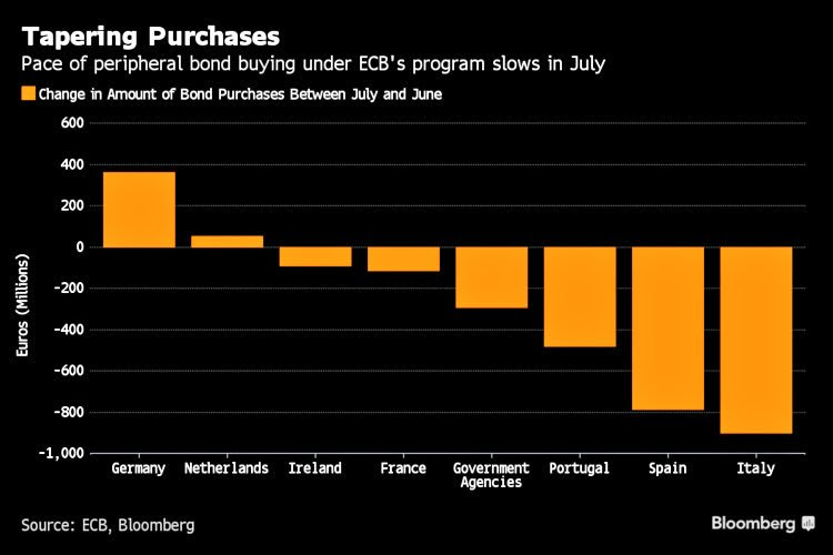 ecb-purchases