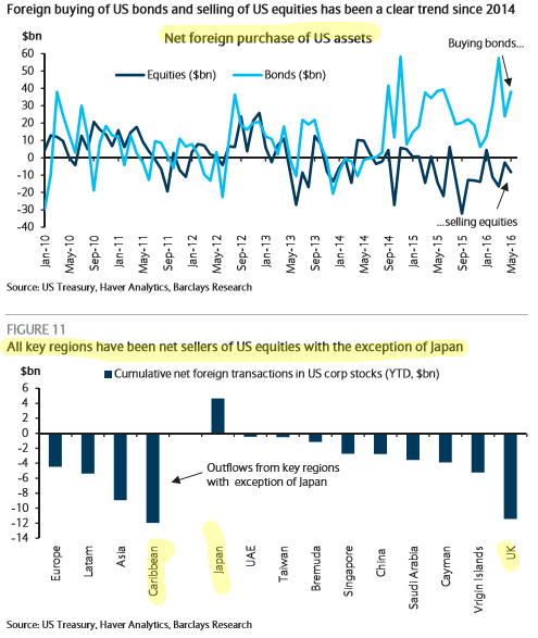 foreign-purchase-equity-2016-mf-outflow