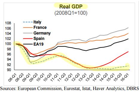 italy-real-gdp-vs-eurozone