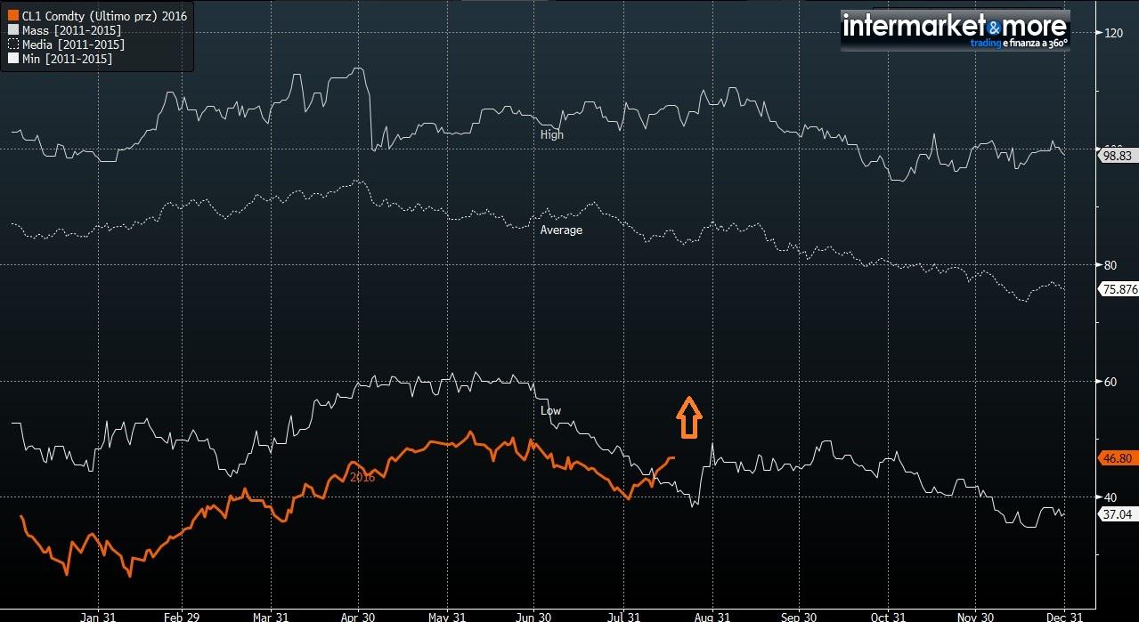 oil-seag-chart