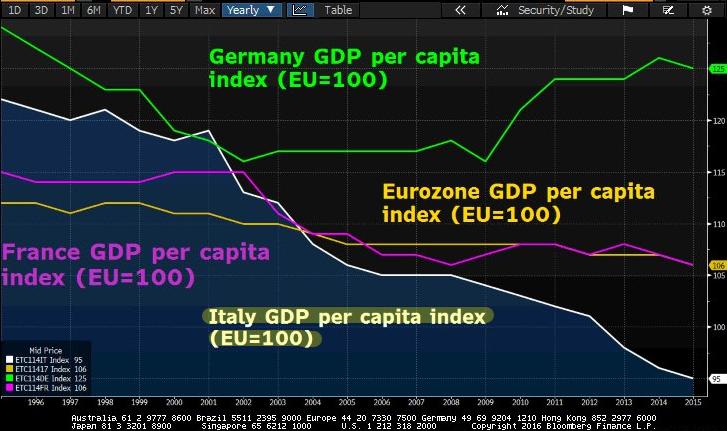 pil-pro-capite-italia-vs UE