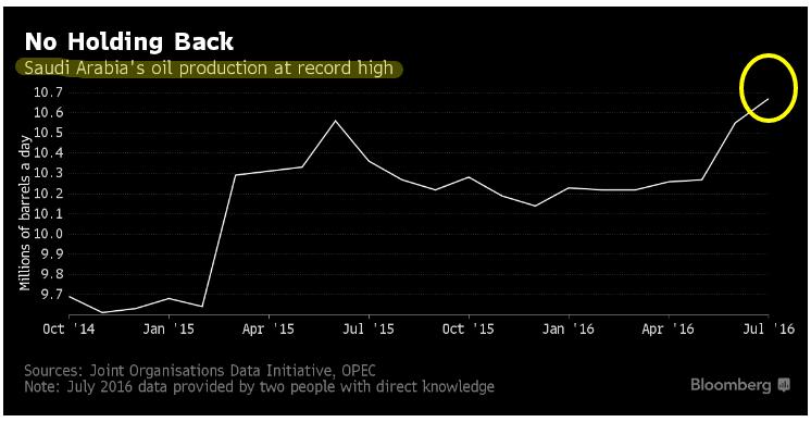 produzione-petrolio-arabia-saudita