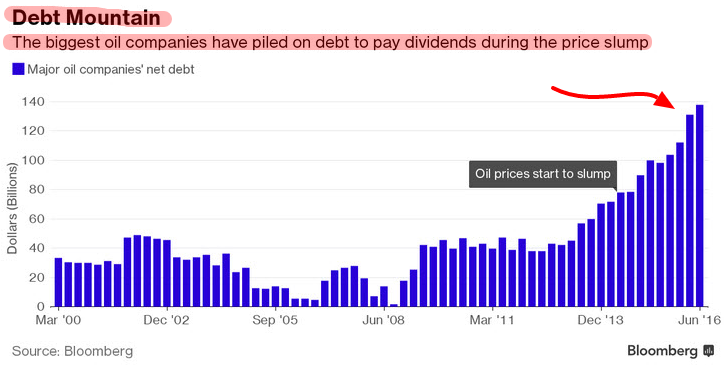 record-debito-settore-oil