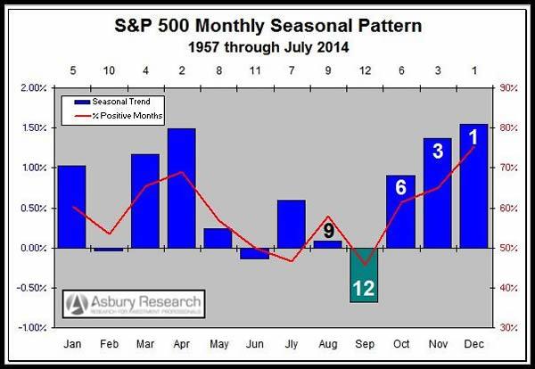 09-02-14-spx-seasonality