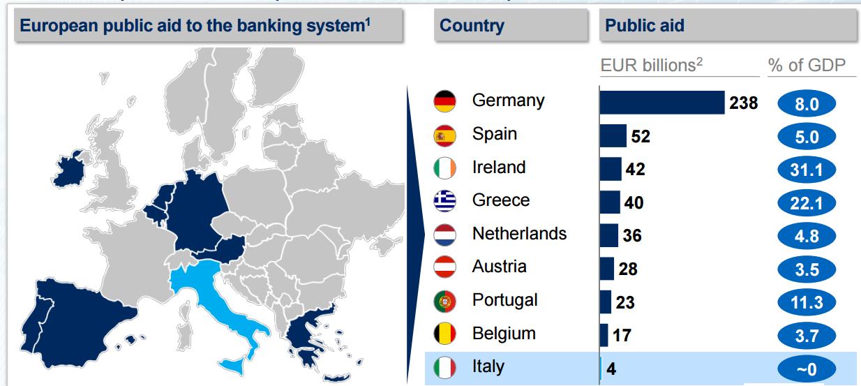 Aiuti-di-stato-banche