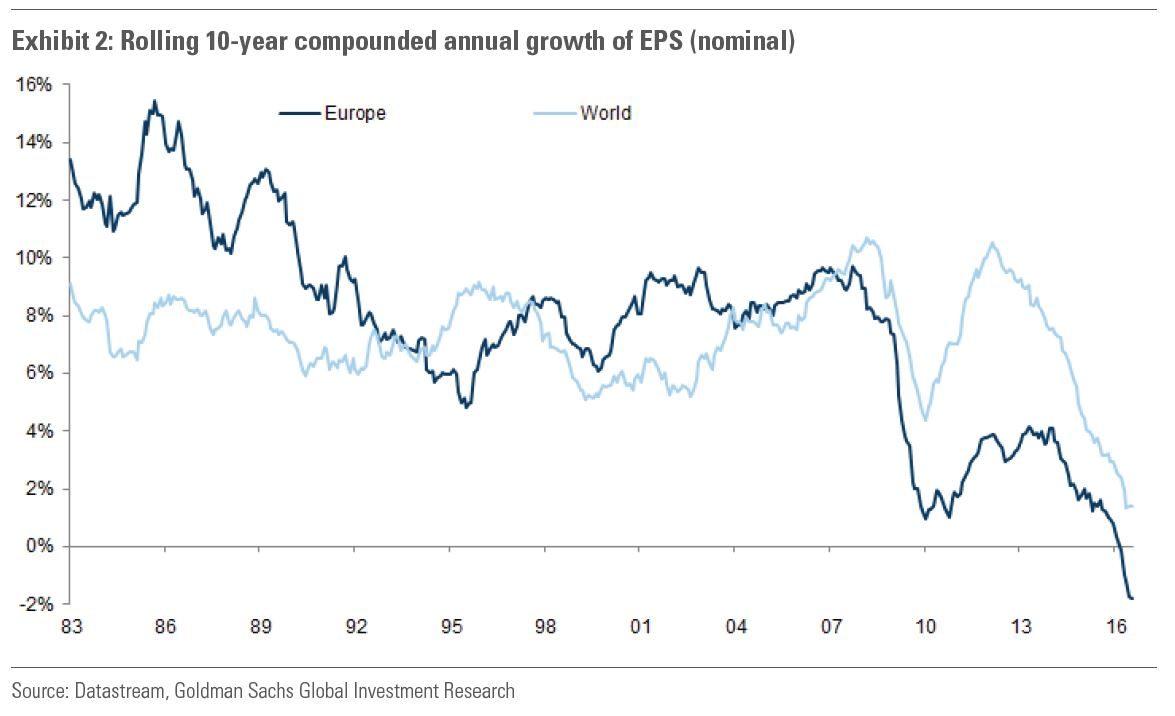 GS Rolling 10-year EPS Growth