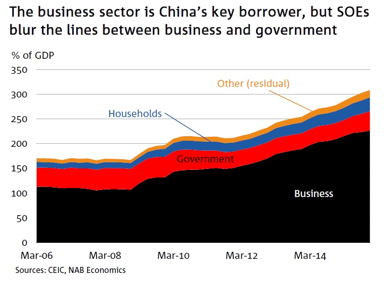 NAB-Chinese-debt-by-type-of-borrower-2006-2016
