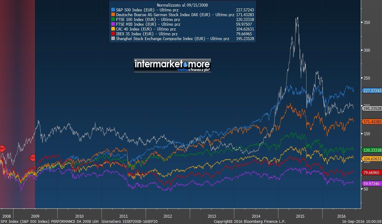 performance-listini-azionari-borse-2008-lehman-brothers