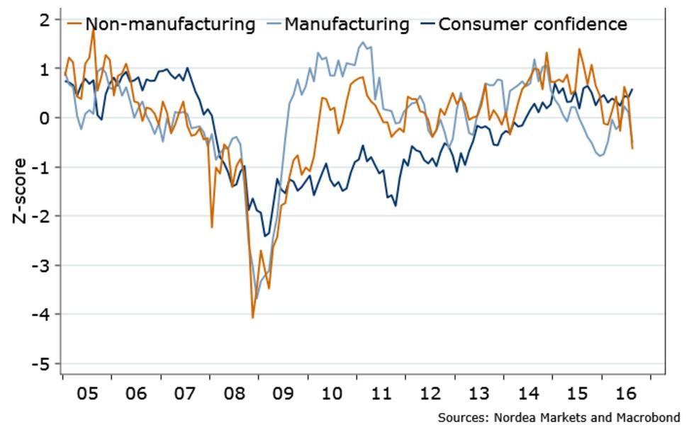 consumer-us-confidence-ism-manifatturiero-non