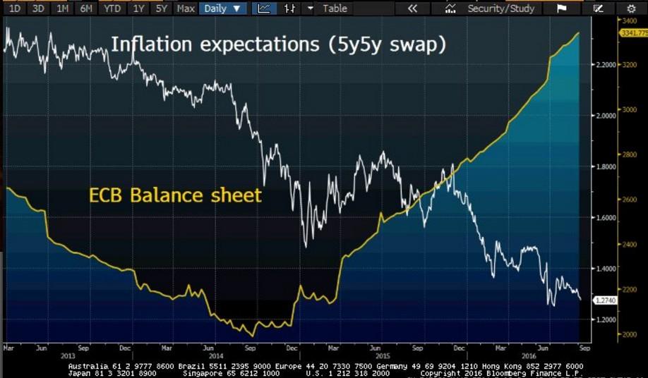 bilancio-bce-tasso-inflazione-prospettico-5y5y