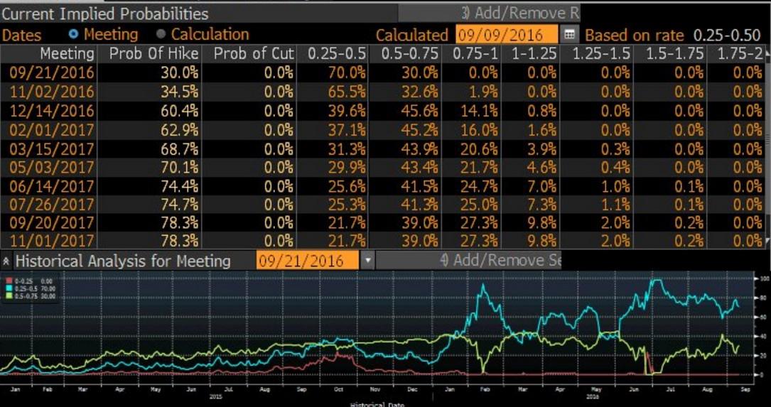 possiblità-rialzo-tassi-fed-settembre-2016