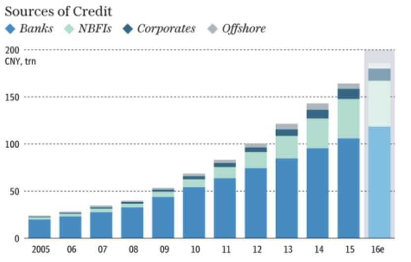 corsa-debito-privato-banche-cina