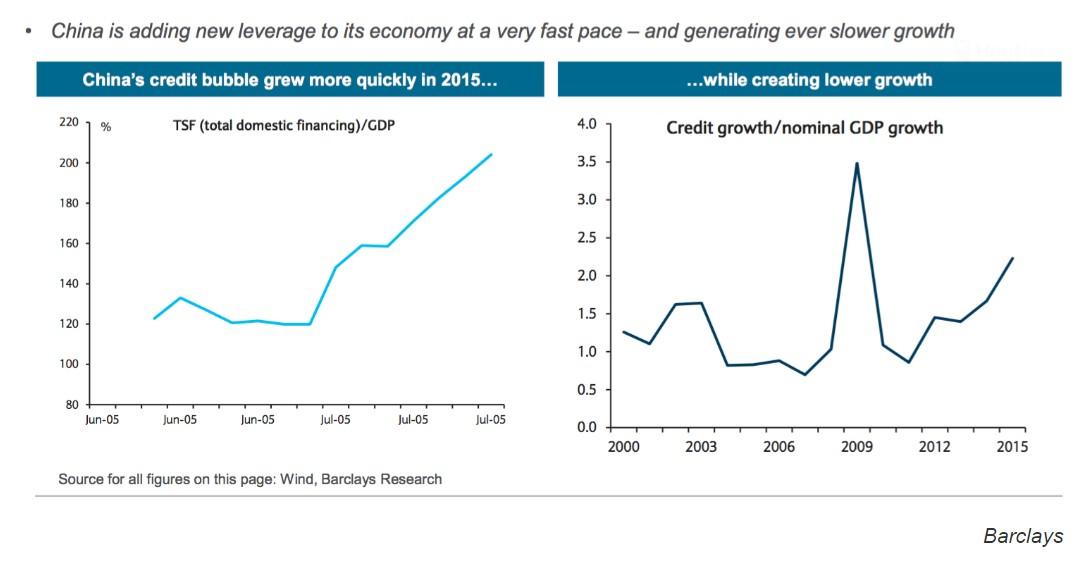 crescita-pil-cina-debito