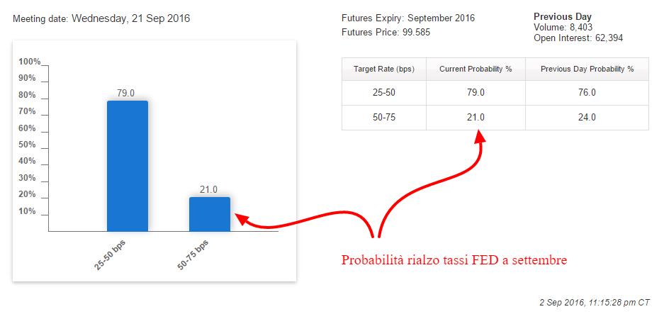 aumento-tassi-settembre