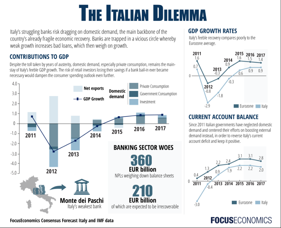 banche-italian-dilemma