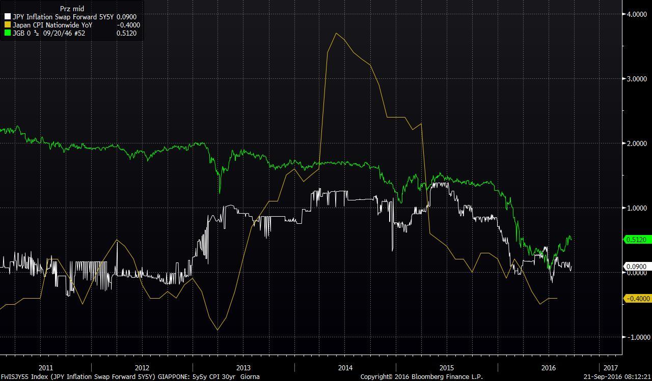 boj-inflazione-30yr-inflation-rate-5y5y