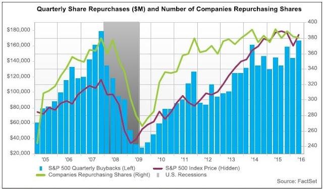 buyback-borsa-usa