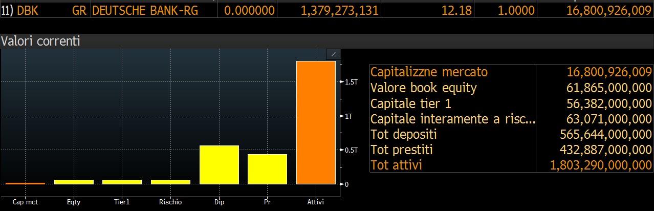 capitalizzazione-db-deutsche bank