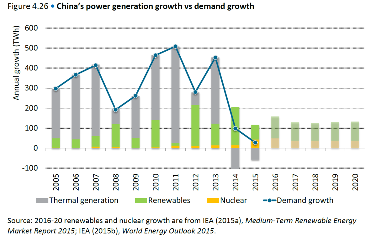 chini-power-generation-growth-demand-growth