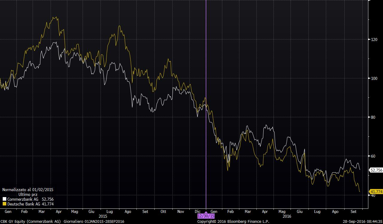 commerzbank-ag-deutsche-bank-chart-grafico