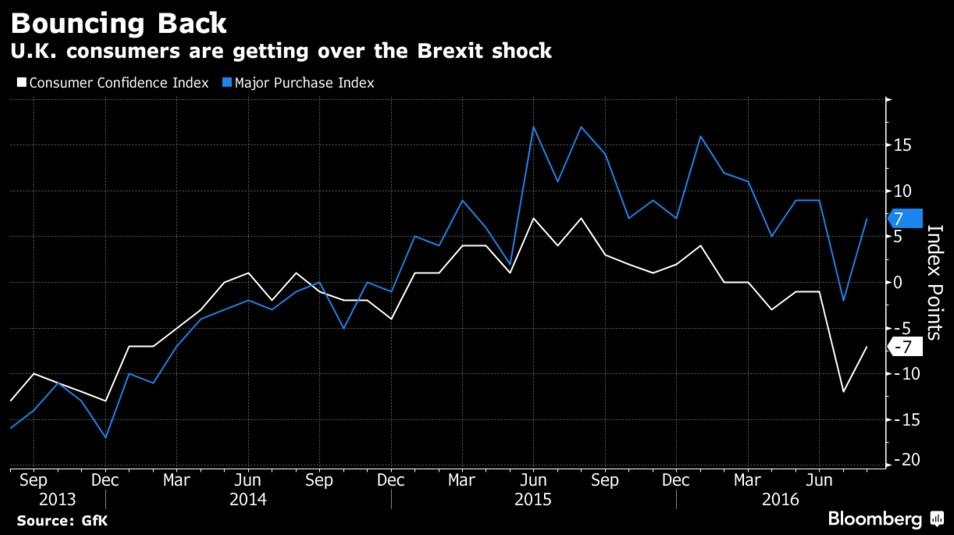 consumi-brexit-uk