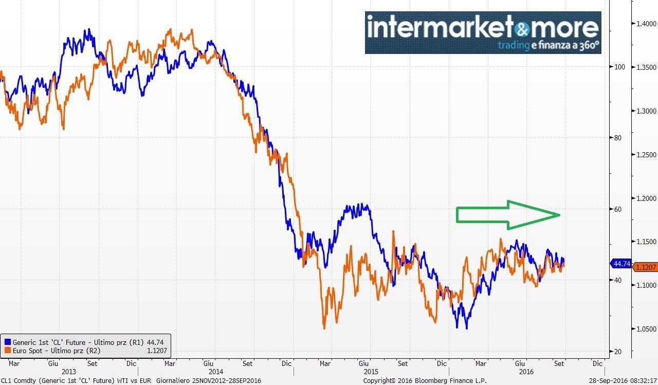 correlazione-petrolio-eur-usd-eurodollaro